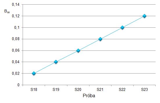 Ryc. 4. Wartość wskaźnika Bw dla prób S18 – S23, meioeco